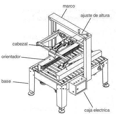 Componentes de la cerradora de cajas MPRE 1A